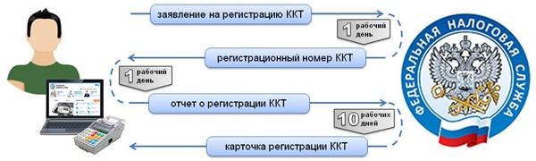 регистрация кассы в налоговой инструкция