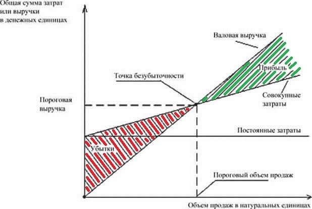 График точки безубыточности