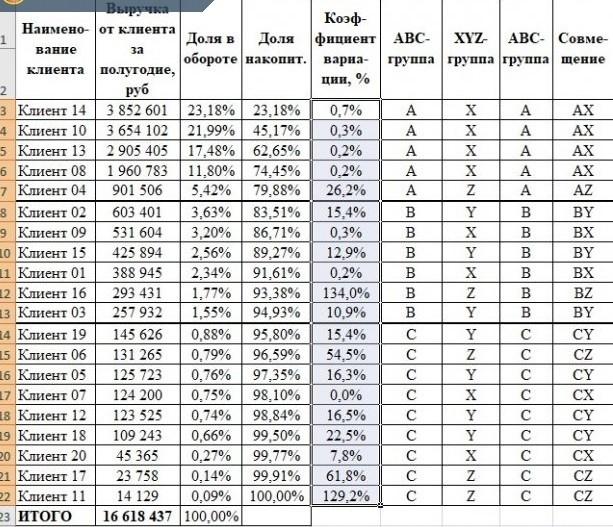 abc xyz совмещенный анализ