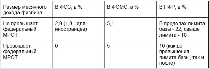 страховые взносы в 2021 году ставки таблица
