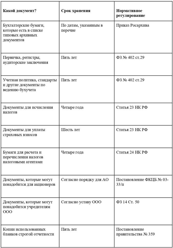 сроки хранения документов в 2021 году таблица
